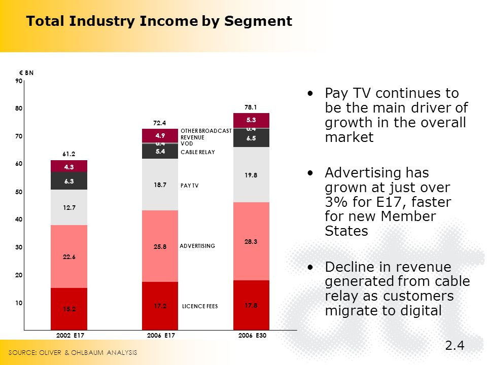 Total Industry Income by Segment E E E30 BN LICENCE FEES ADVERTISING PAY TV CABLE RELAY VOD OTHER BROADCAST REVENUE Pay TV continues to be the main driver of growth in the overall market Advertising has grown at just over 3% for E17, faster for new Member States Decline in revenue generated from cable relay as customers migrate to digital 2.4 SOURCE: OLIVER & OHLBAUM ANALYSIS