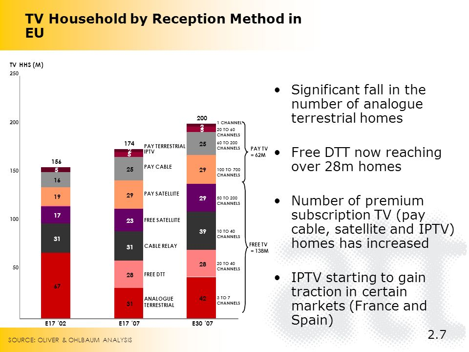TV Household by Reception Method in EU FREE TV = 138M 67 31 42 31 39 17 23 29 28 19 29 16 25 5 5 5 2 2 50 100 150 200 250 E17 02E17 07E30 07 TV HHS (M) 3 TO 7 CHANNELS 10 TO 40 CHANNELS 50 TO 200 CHANNELS 20 TO 40 CHANNELS 100 TO 700 CHANNELS 60 TO 200 CHANNELS 20 TO 60 CHANNELS 1 CHANNEL PAY TV = 62M 156 174 IPTV PAY TERRESTRIAL PAY SATELLITE PAY CABLE FREE SATELLITE FREE DTT CABLE RELAY ANALOGUE TERRESTRIAL 200 Significant fall in the number of analogue terrestrial homes Free DTT now reaching over 28m homes Number of premium subscription TV (pay cable, satellite and IPTV) homes has increased IPTV starting to gain traction in certain markets (France and Spain) 2.7 SOURCE: OLIVER & OHLBAUM ANALYSIS