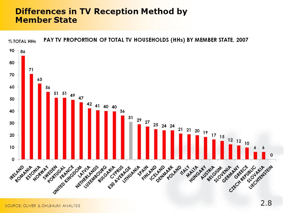 Differences in TV Reception Method by Member State 2.8 SOURCE: OLIVER & OHLBAUM ANALYSIS