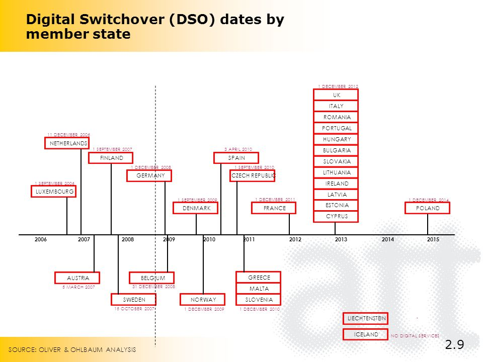 Digital Switchover (DSO) dates by member state 2.9 SOURCE: OLIVER & OHLBAUM ANALYSIS
