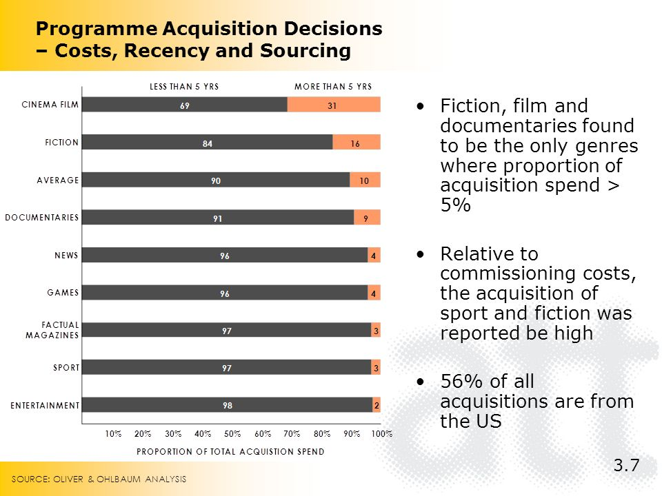 Programme Acquisition Decisions – Costs, Recency and Sourcing Fiction, film and documentaries found to be the only genres where proportion of acquisition spend > 5% Relative to commissioning costs, the acquisition of sport and fiction was reported be high 56% of all acquisitions are from the US 3.7 SOURCE: OLIVER & OHLBAUM ANALYSIS