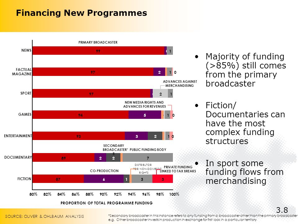 Financing New Programmes Majority of funding (>85%) still comes from the primary broadcaster Fiction/ Documentaries can have the most complex funding structures In sport some funding flows from merchandising 3.8 *Secondary broadcaster in this instance refers to any funding from a broadcaster other than the primary broadcaster e.g.