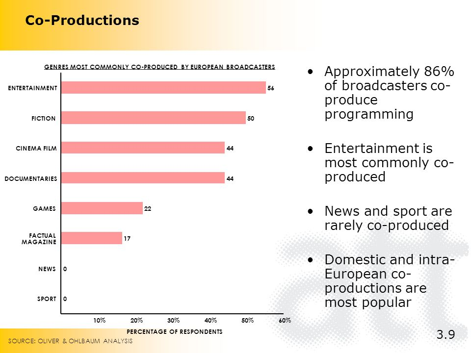 Co-Productions %20%30%40%50%60% SPORT NEWS FACTUAL MAGAZINE GAMES DOCUMENTARIES CINEMA FILM FICTION ENTERTAINMENT PERCENTAGE OF RESPONDENTS GENRES MOST COMMONLY CO-PRODUCED BY EUROPEAN BROADCASTERS Approximately 86% of broadcasters co- produce programming Entertainment is most commonly co- produced News and sport are rarely co-produced Domestic and intra- European co- productions are most popular 3.9 SOURCE: OLIVER & OHLBAUM ANALYSIS