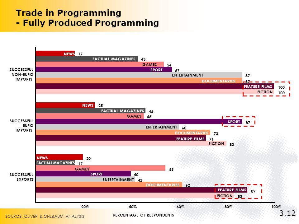 Trade in Programming - Fully Produced Programming 83 80 100 89 71 100 62 73 87 42 60 87 40 87 57 55 45 54 17 46 43 20 25 17 20%40%60%80%100% SUCCESSFU