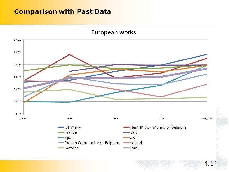 Comparison with Past Data 4.14