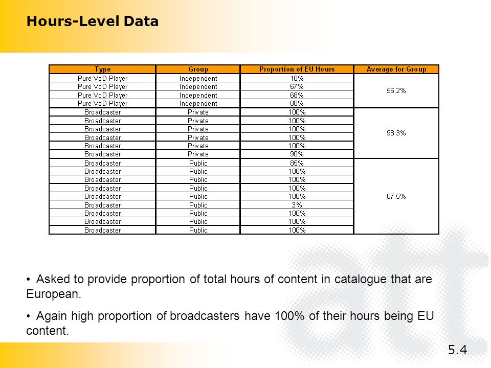 Hours-Level Data Asked to provide proportion of total hours of content in catalogue that are European.