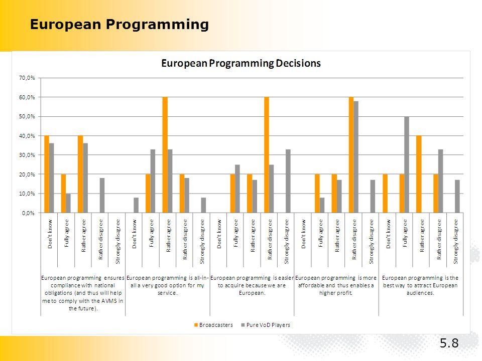 European Programming 5.8