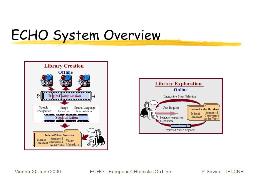 Vienna, 30 June 2000ECHO – European CHronicles On LineP. Savino – IEI-CNR ECHO System Overview Digital Compression L L i i b b r r a a r r y y C C r r