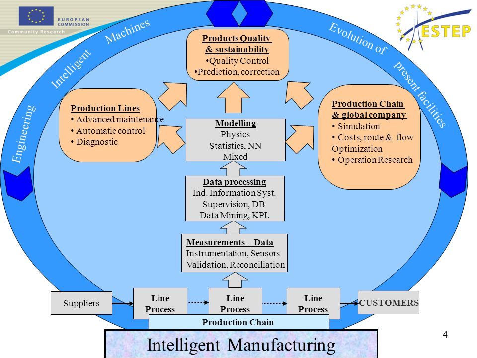4 Intelligent Manufacturing CUSTOMERS Data processing Ind.