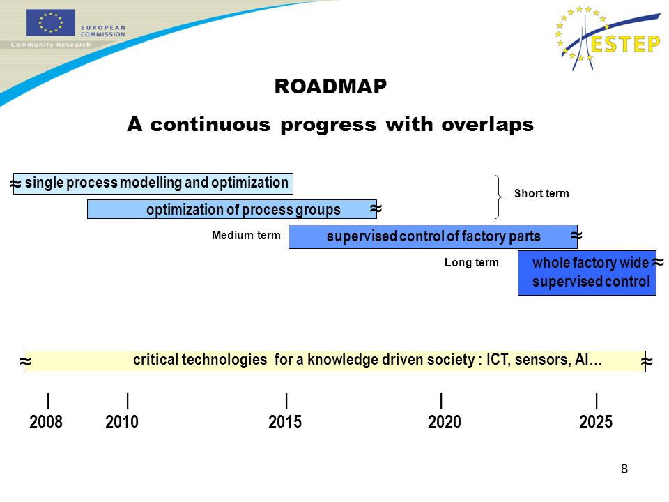 8 ROADMAP A continuous progress with overlaps | | | | | 2008 2010 2015 2020 2025 critical technologies for a knowledge driven society : ICT, sensors, AI… whole factory wide supervised control supervised control of factory parts optimization of process groups single process modelling and optimization Short term Medium term Long term