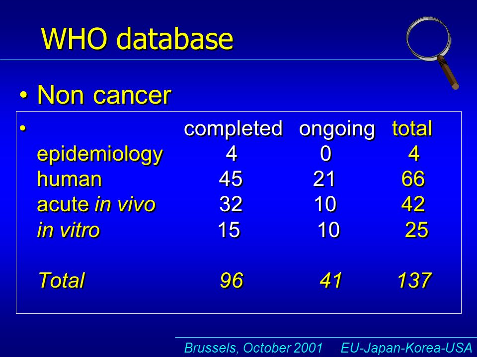 Brussels, October 2001 EU-Japan-Korea-USA WHO database Non cancer completed ongoing total epidemiology 4 0 4 human 45 21 66 acute in vivo 32 10 42 in vitro 15 10 25 Total 96 41 137 Non cancer completed ongoing total epidemiology 4 0 4 human 45 21 66 acute in vivo 32 10 42 in vitro 15 10 25 Total 96 41 137