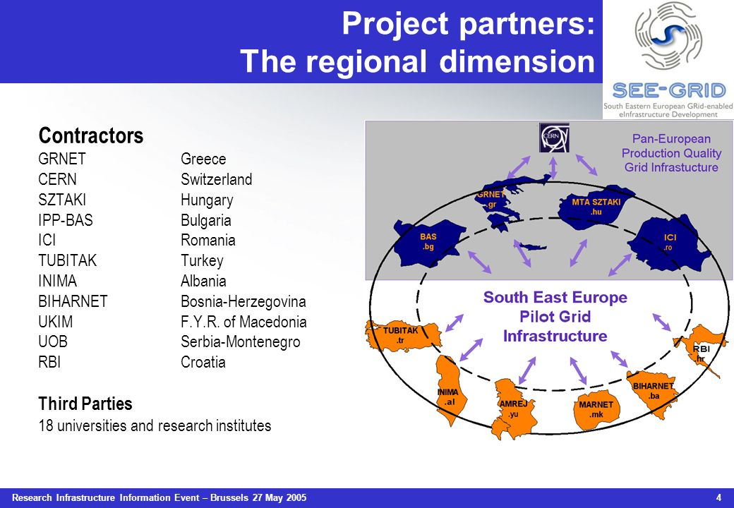Research Infrastructure Information Event – Brussels 27 May 2005 4 Project partners: The regional dimension Contractors GRNETGreece CERNSwitzerland SZ