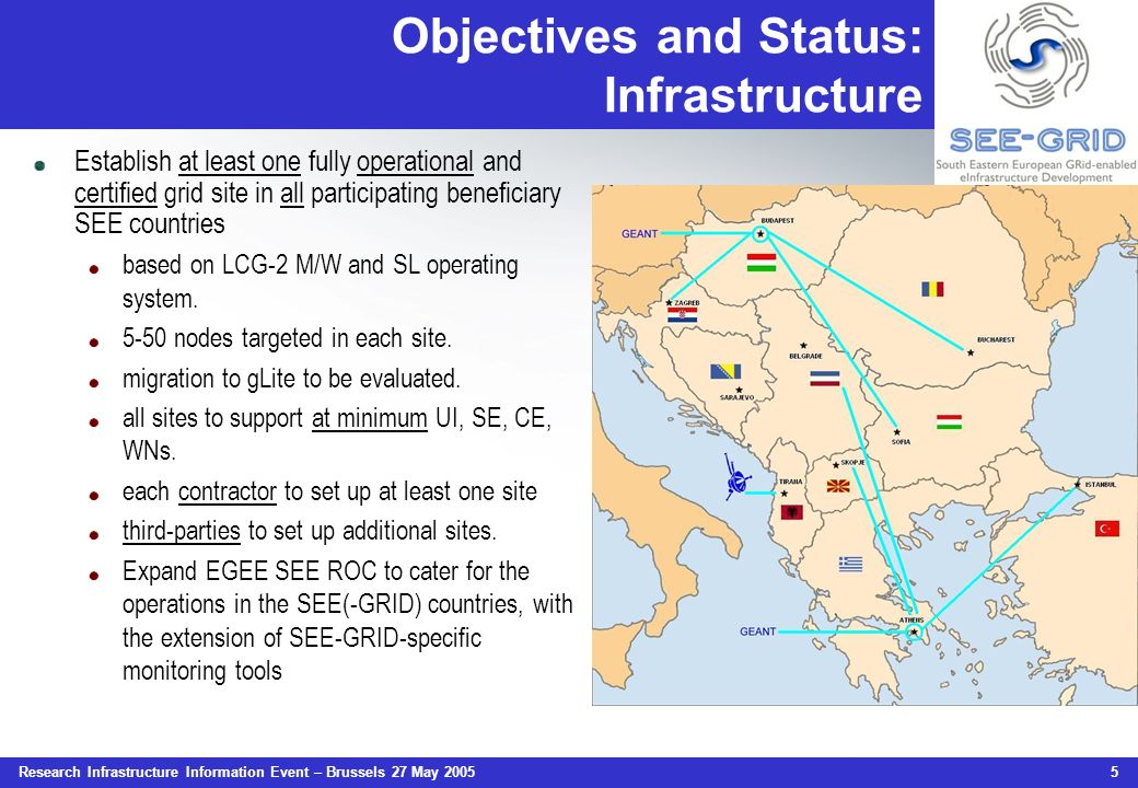 Research Infrastructure Information Event – Brussels 27 May 2005 5 Objectives and Status: Infrastructure Establish at least one fully operational and