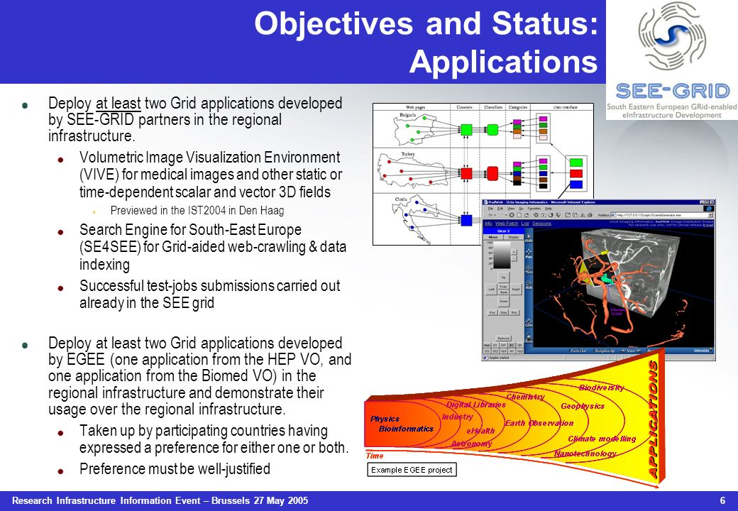 Research Infrastructure Information Event – Brussels 27 May 2005 6 Objectives and Status: Applications Deploy at least two Grid applications developed