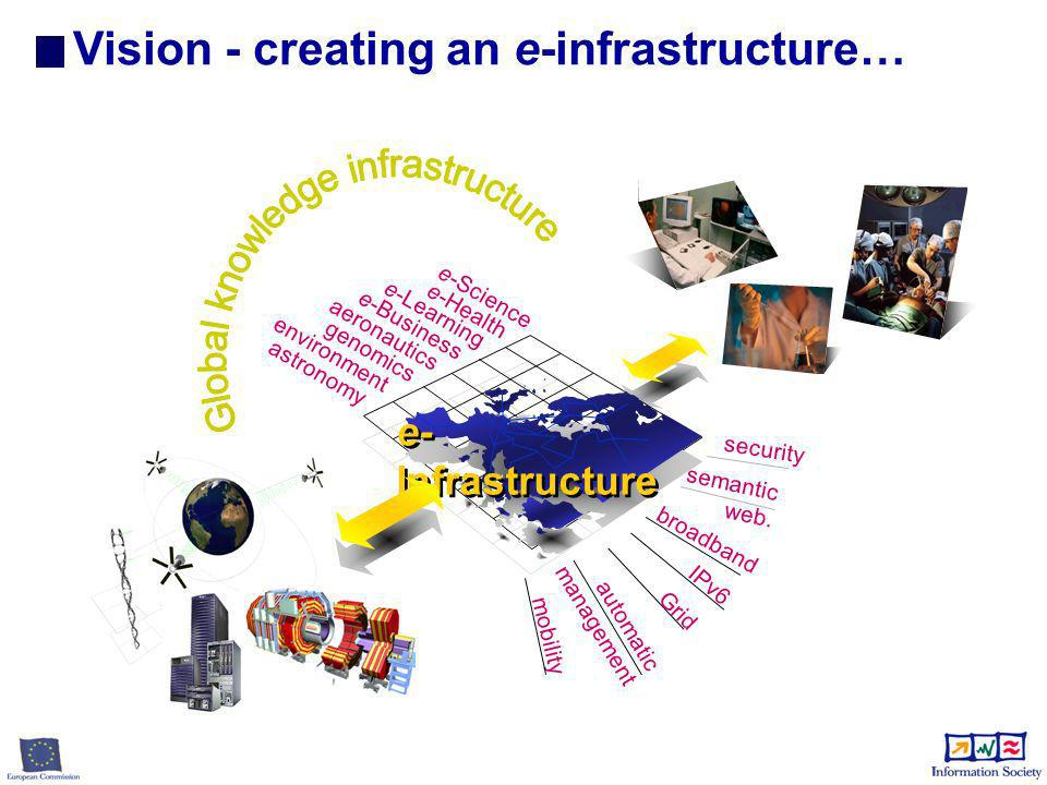 Vision - creating an e-infrastructure… e- Infrastructure security mobility semantic web. automatic management broadband e-Learning e-Business aeronaut