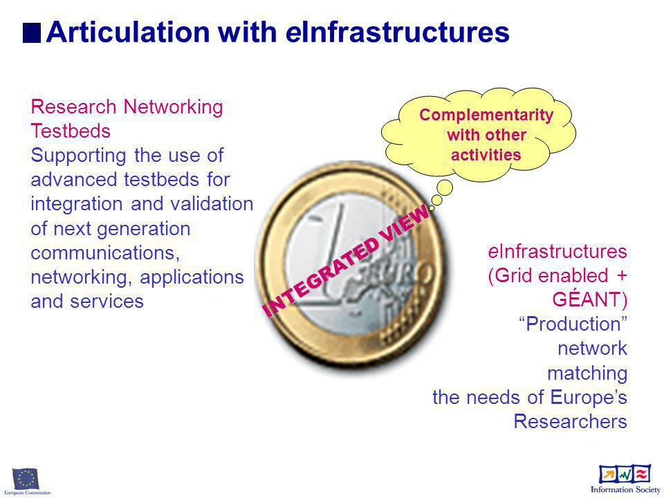 INTEGRATED VIEW Research Networking Testbeds Supporting the use of advanced testbeds for integration and validation of next generation communications, networking, applications and services Complementarity with other activities Articulation with eInfrastructures eInfrastructures (Grid enabled + GÉANT) Production network matching the needs of Europes Researchers