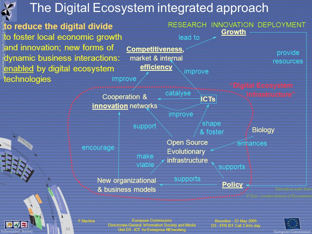 European Commission Directorate-General Information Society and Media Unit D5 : ICT for Enterprise NEtworking F.NachiraBruxelles - 23 May 2005 D5 - FP6 IST Call 5 Info-day 10 ICTs catalyse improve New organizational & business models Policy supports The Digital Ecosystem integrated approach RESEARCH INNOVATION DEPLOYMENT Digital Ecosystem Infrastructure Derivative work from P.Dini - London School of Economics to reduce the digital divide to foster local economic growth and innovation; new forms of dynamic business interactions: enabled by digital ecosystem technologies Growth Competitiveness, market & internal efficiency Cooperation & innovation networks improve lead to encourage provide resources Open Source Evolutionary infrastructure make viable shape & foster supports support Biology enhances