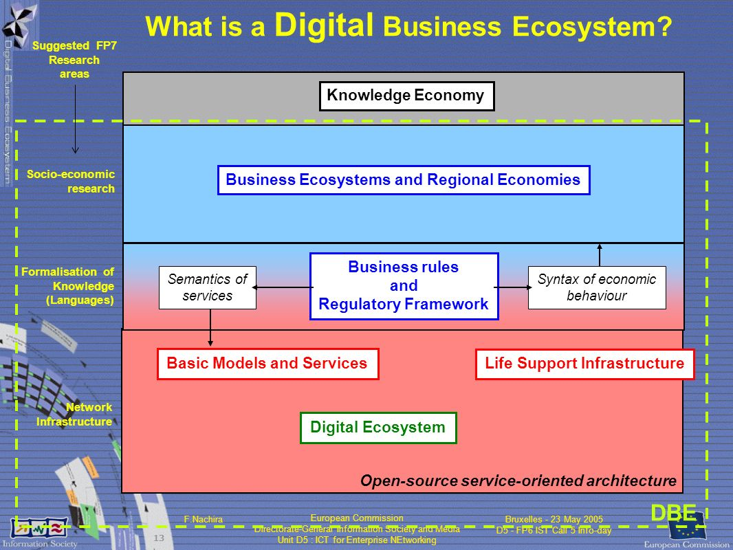 European Commission Directorate-General Information Society and Media Unit D5 : ICT for Enterprise NEtworking F.NachiraBruxelles - 23 May 2005 D5 - FP6 IST Call 5 Info-day 13 Knowledge Economy DBE What is a Digital Business Ecosystem.