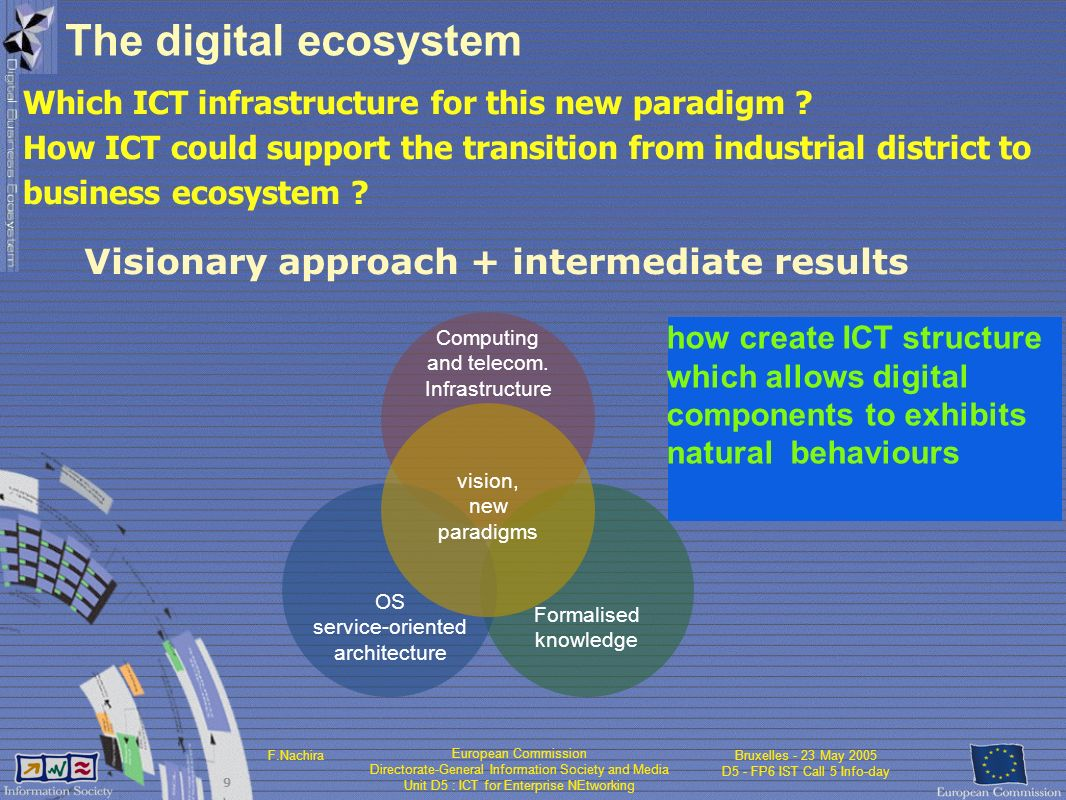 European Commission Directorate-General Information Society and Media Unit D5 : ICT for Enterprise NEtworking F.NachiraBruxelles - 23 May 2005 D5 - FP6 IST Call 5 Info-day 9 The digital ecosystem Which ICT infrastructure for this new paradigm .