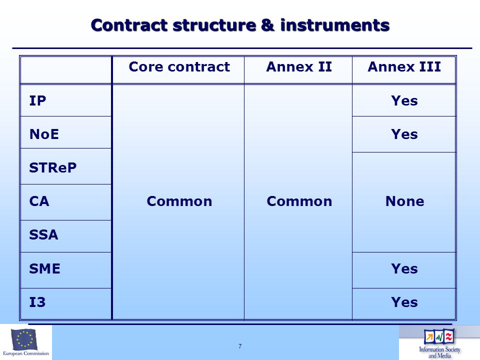 7 Contract structure & instruments Core contractAnnex IIAnnex III IPYes NoEYes STReP CACommonCommonNone SSA SMEYes I3Yes