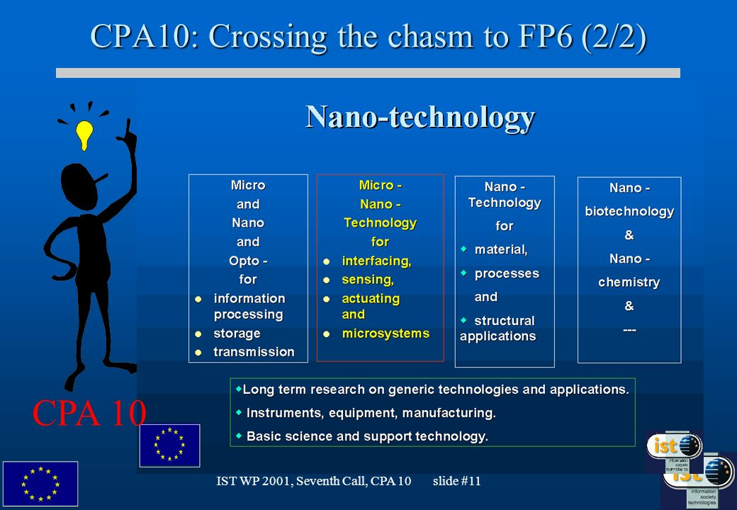 IST WP 2001, Seventh Call, CPA 10 slide #11 CPA10: Crossing the chasm to FP6 (2/2) CPA 10