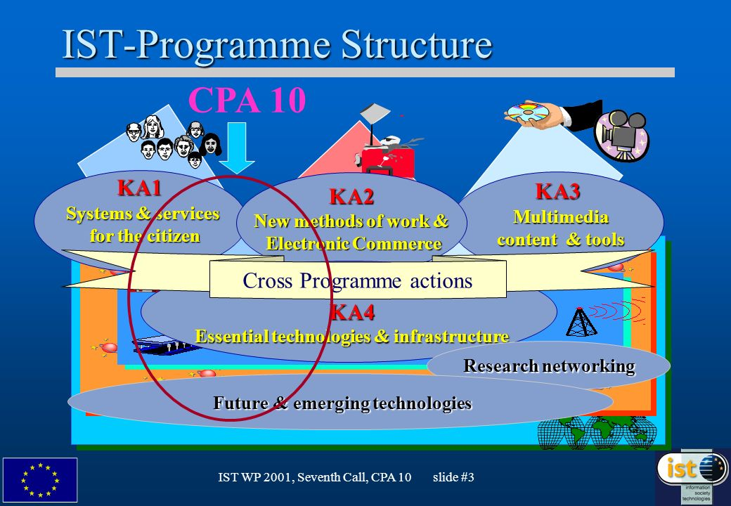IST WP 2001, Seventh Call, CPA 10 slide #4 CPAs in WP2001