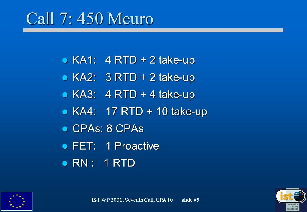 IST WP 2001, Seventh Call, CPA 10 slide #5 Call 7: 450 Meuro KA1: 4 RTD + 2 take-up KA1: 4 RTD + 2 take-up KA2: 3 RTD + 2 take-up KA2: 3 RTD + 2 take-up KA3: 4 RTD + 4 take-up KA3: 4 RTD + 4 take-up KA4: 17 RTD + 10 take-up KA4: 17 RTD + 10 take-up CPAs: 8 CPAs CPAs: 8 CPAs FET: 1 Proactive FET: 1 Proactive RN : 1 RTD RN : 1 RTD