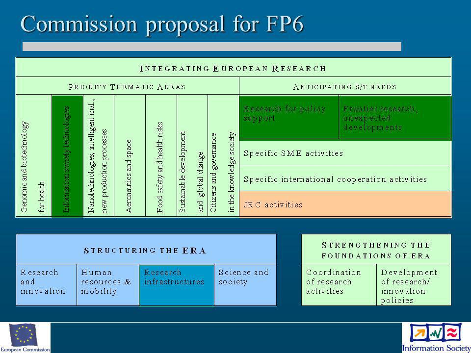 Commission proposal for FP6