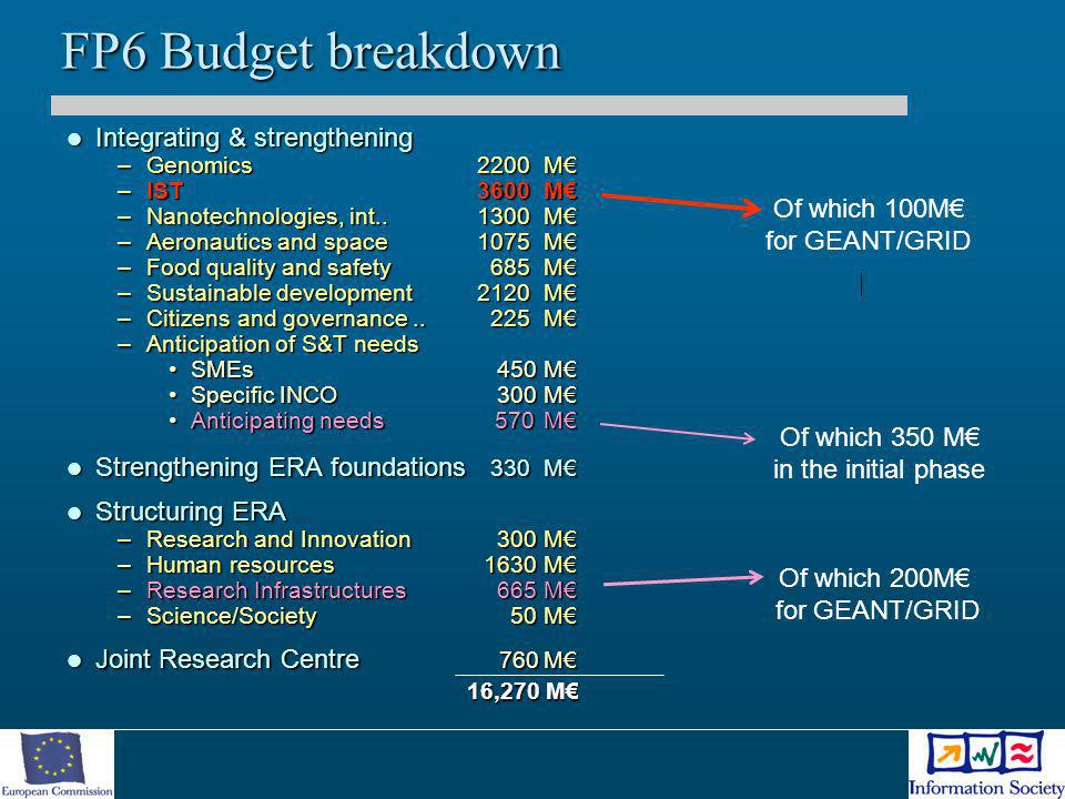 FP6 Budget breakdown Integrating & strengthening Integrating & strengthening –Genomics 2200M –IST3600M –Nanotechnologies, int..