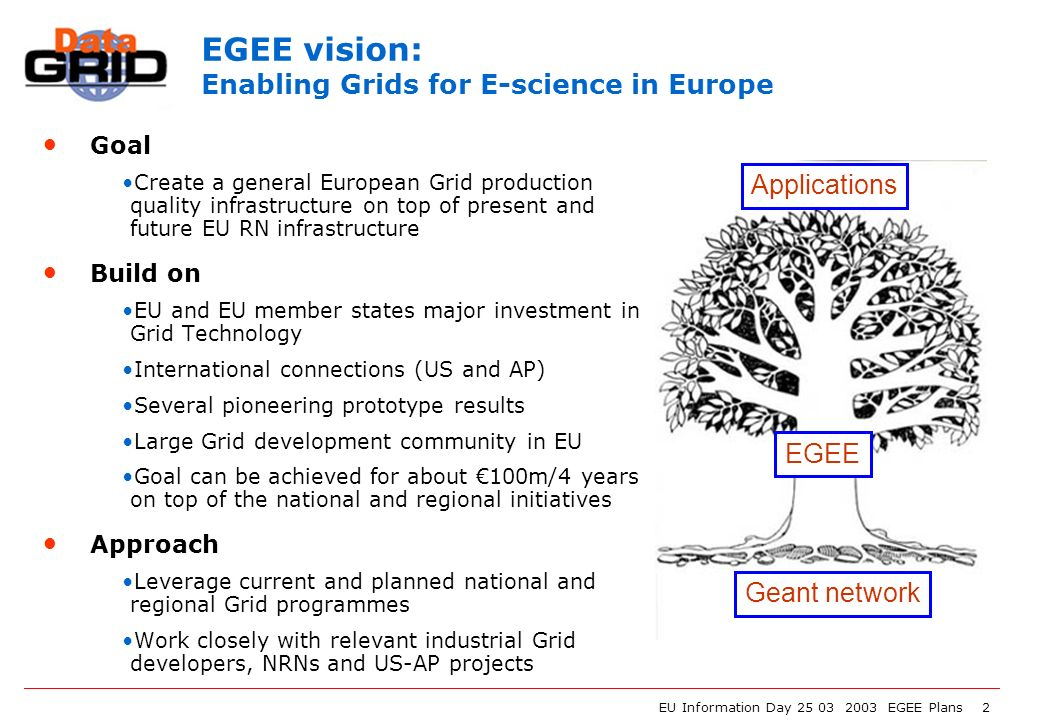 EU Information Day 25 03 2003 EGEE Plans 2 EGEE vision: Enabling Grids for E-science in Europe Goal Create a general European Grid production quality infrastructure on top of present and future EU RN infrastructure Build on EU and EU member states major investment in Grid Technology International connections (US and AP) Several pioneering prototype results Large Grid development community in EU Goal can be achieved for about 100m/4 years on top of the national and regional initiatives Approach Leverage current and planned national and regional Grid programmes Work closely with relevant industrial Grid developers, NRNs and US-AP projects EGEE Applications Geant network