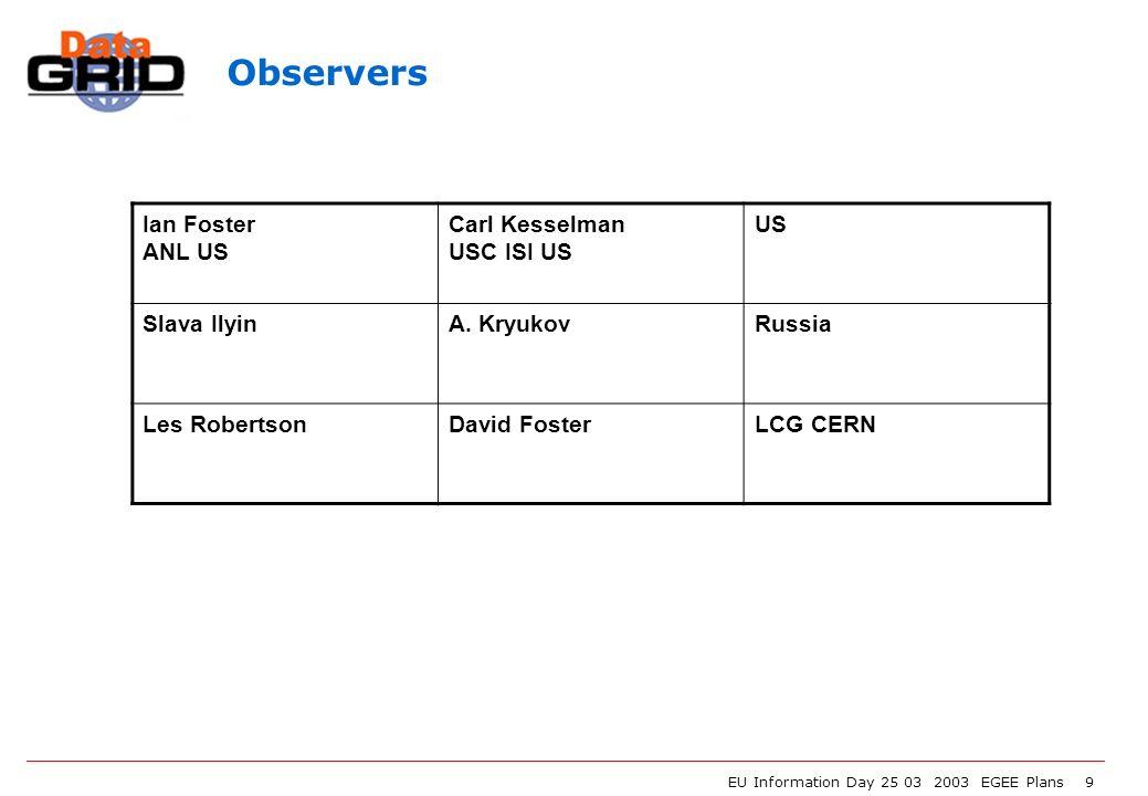 EU Information Day 25 03 2003 EGEE Plans 9 Ian Foster ANL US Carl Kesselman USC ISI US US Slava IlyinA. KryukovRussia Les RobertsonDavid FosterLCG CER