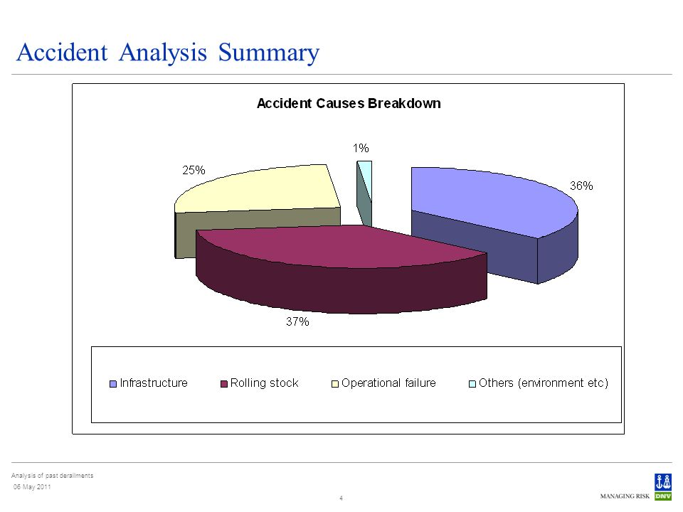 Analysis of past derailments 06 May 2011 5 Accident Analysis Findings - Infrastructure Track geometry defects account ~ 70% of infrastructure related derailments, and ~ 30% of all derailments - Excessive track twist 27% - Excessive track gauge 19% Main controls are inspection, maintenance, adherence to standards etc.