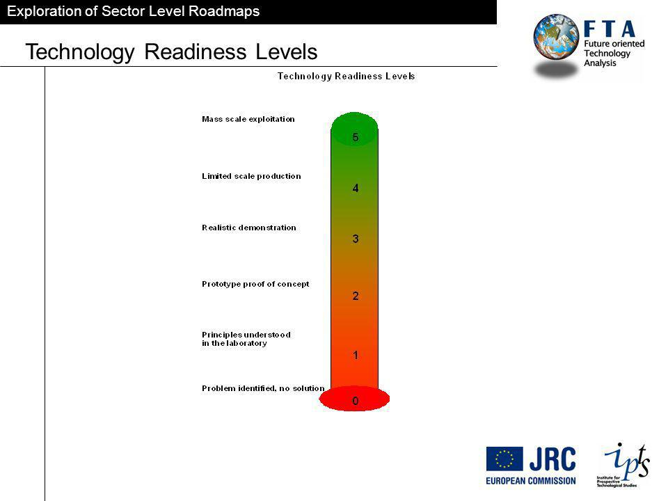 Exploration of Sector Level Roadmaps Technology Readiness Levels