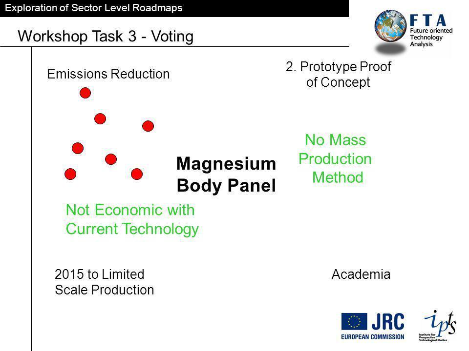 Exploration of Sector Level Roadmaps Workshop Task 3 - Voting Emissions Reduction 2.
