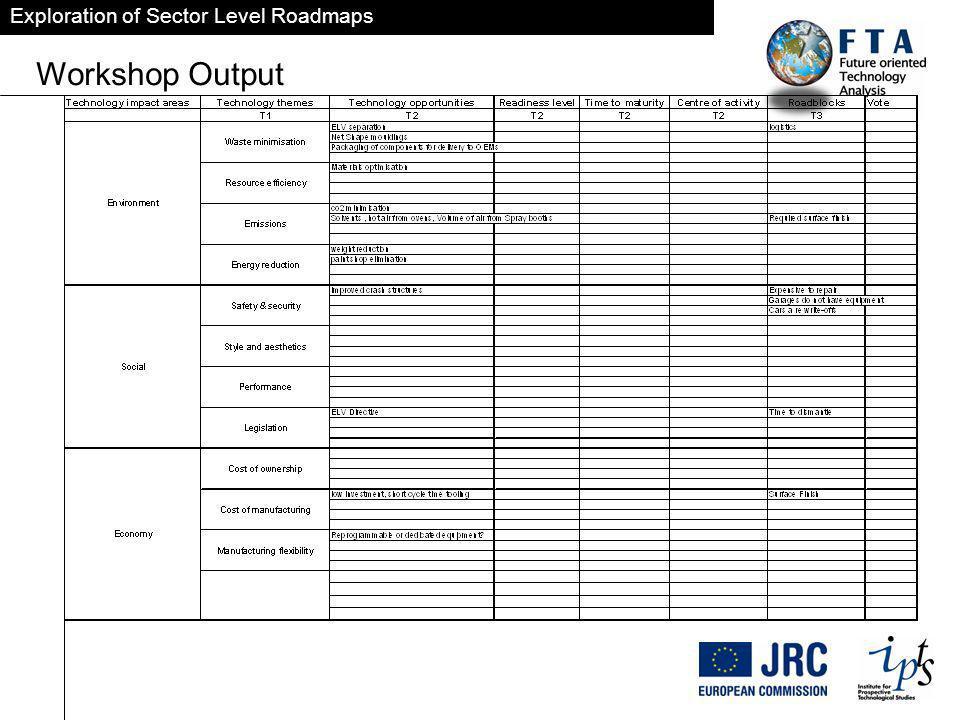 Exploration of Sector Level Roadmaps Workshop Output