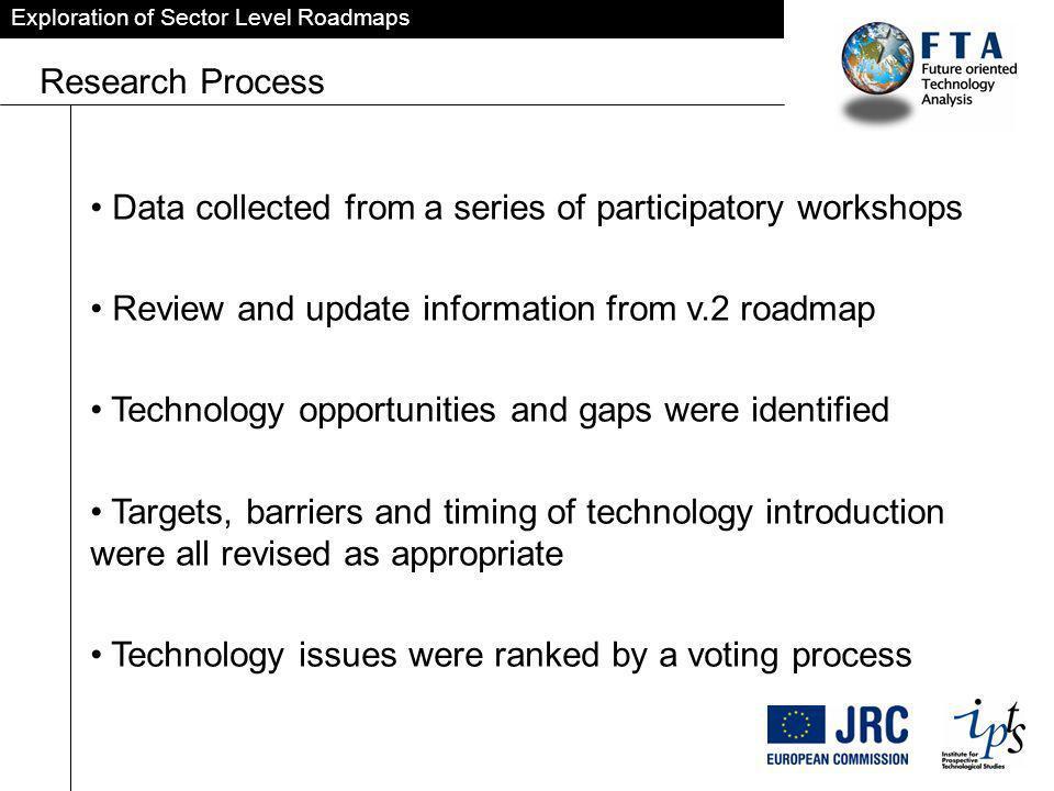 Exploration of Sector Level Roadmaps Data Representation