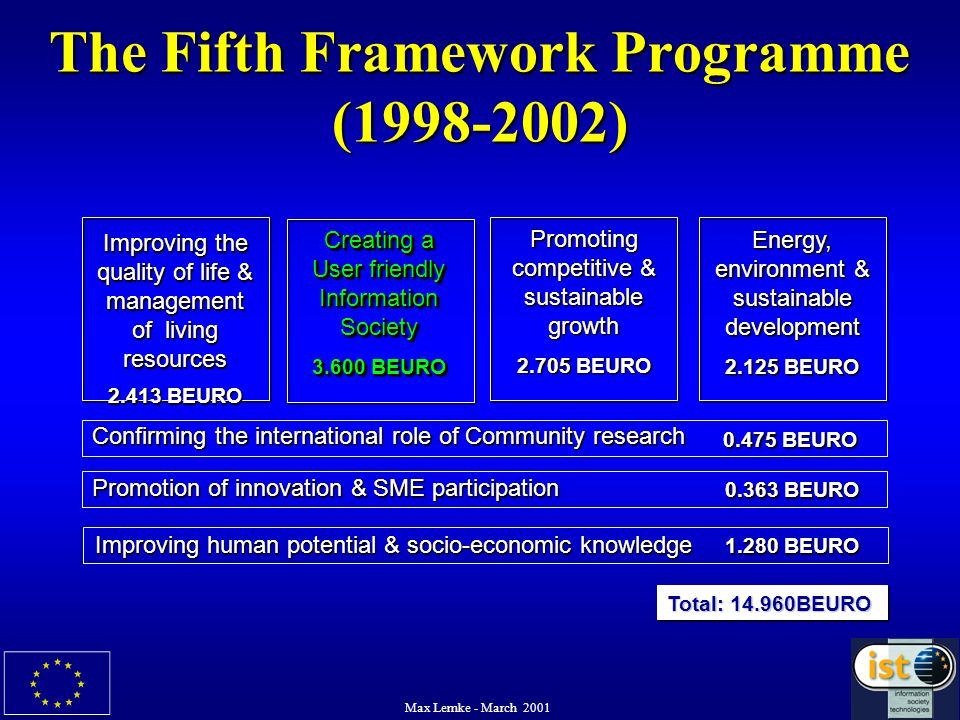 Max Lemke - March 2001 The Fifth Framework Programme (1998-2002) Creating a User friendly Information Society 3.600 BEURO Creating a User friendly Inf