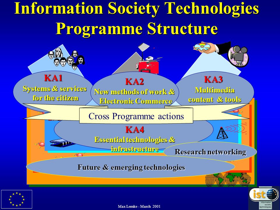 Max Lemke - March 2001 Information Society Technologies Programme Structure KA1 Systems & services for the citizen KA3 Multimedia content & tools KA2
