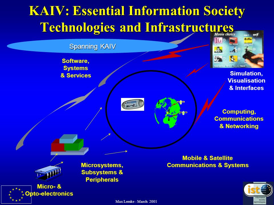 Max Lemke - March 2001 KAIV: Essential Information Society Technologies and Infrastructures Software, Systems & Services Microsystems, Subsystems & Pe
