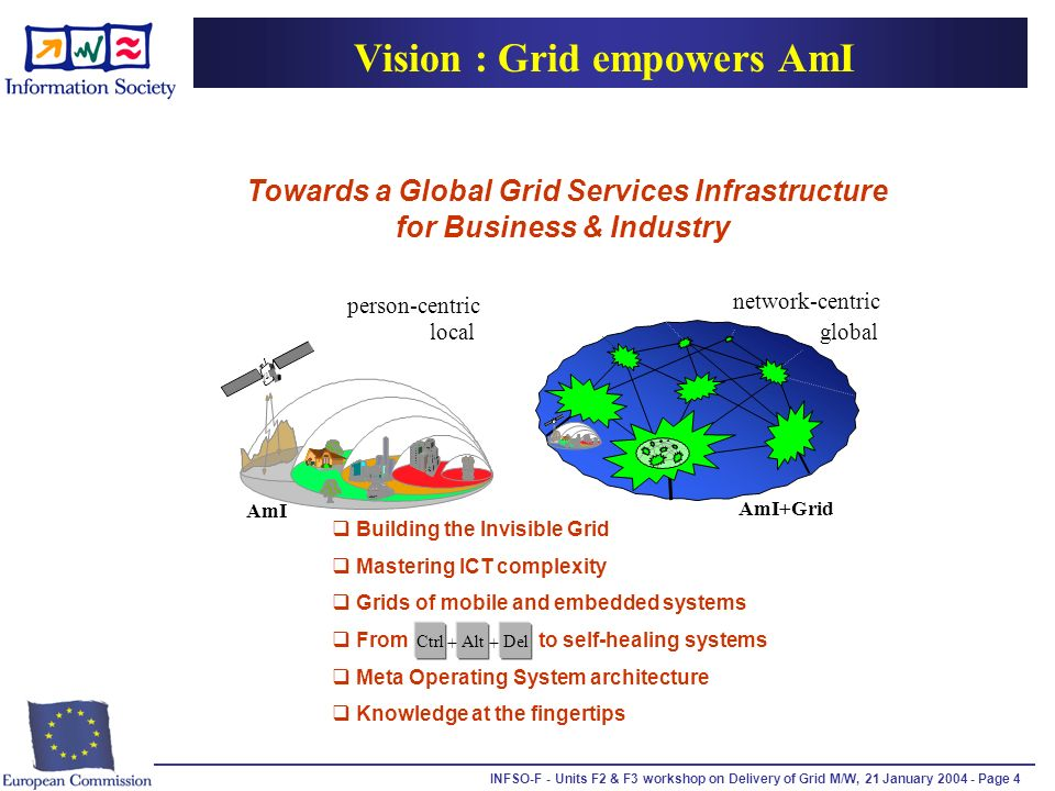 INFSO-F - Units F2 & F3 workshop on Delivery of Grid M/W, 21 January 2004 - Page 4 Building the Invisible Grid Mastering ICT complexity Grids of mobile and embedded systems From to self-healing systems Meta Operating System architecture Knowledge at the fingertips CtrlAltDel ++ network-centric person-centric Towards a Global Grid Services Infrastructure for Business & Industry localglobal AmI AmI+Grid Vision : Grid empowers AmI
