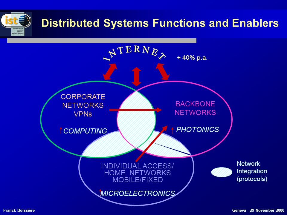 Franck Boissière Geneva - 29 November 2000 CORPORATE NETWORKS VPNs COMPUTING BACKBONE NETWORKS PHOTONICS INDIVIDUAL ACCESS/ HOME NETWORKS MOBILE/FIXED MICROELECTRONICS + 40% p.a.