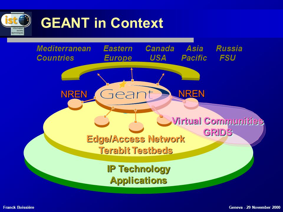 Franck Boissière Geneva - 29 November 2000 GEANT in Context IP Technology Applications Applications Edge/Access Network Terabit Testbeds Edge/Access Network Terabit Testbeds Mediterranean Eastern Canada Asia Russia Countries EuropeUSA Pacific FSU NREN NREN Virtual Communities GRIDS GRIDS