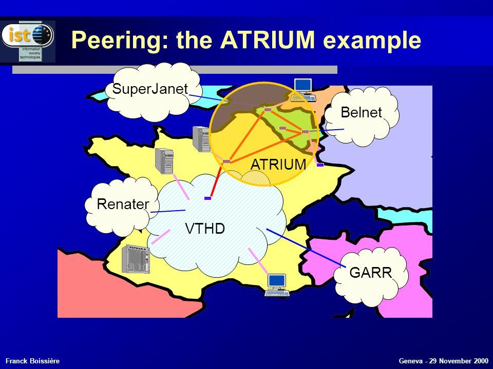 Franck Boissière Geneva - 29 November 2000 VTHD Belnet SuperJanet GARR ATRIUM Renater Peering: the ATRIUM example