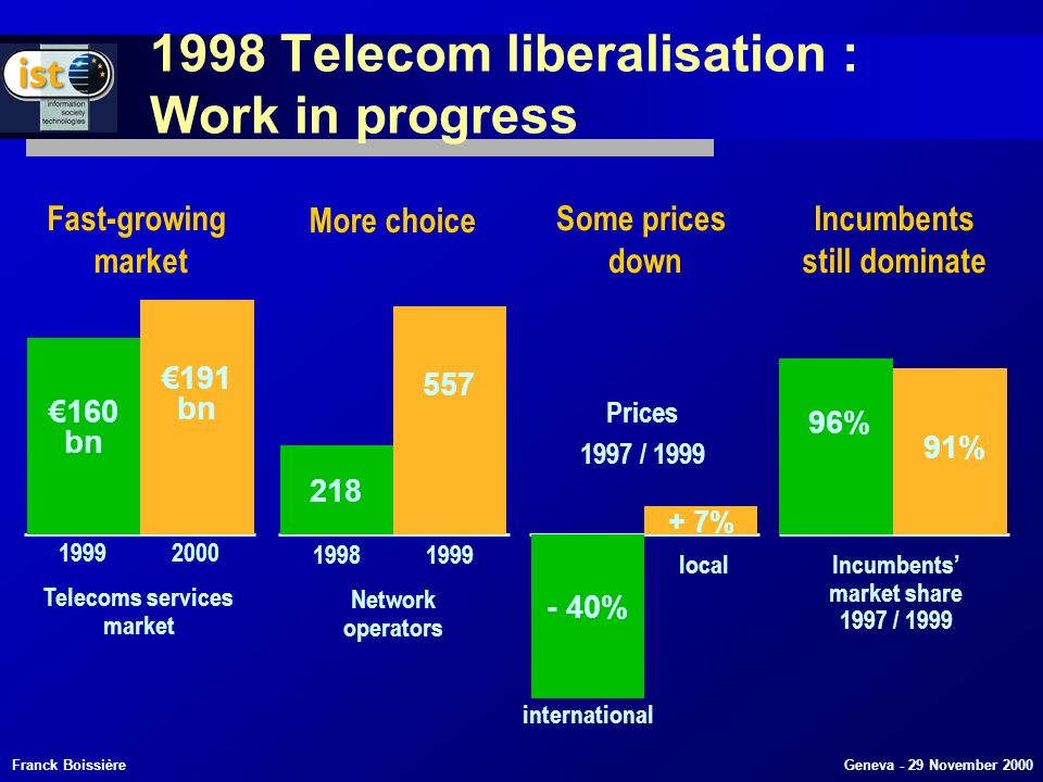 Franck Boissière Geneva - 29 November 2000 160 bn 191 bn 1999 2000 Telecoms services market 218 557 1998 1999 Network operators Fast-growing market More choice Some prices down Incumbents still dominate 96% Incumbents market share 1997 / 1999 91% Prices 1997 / 1999 - 40% international local + 7% 1998 Telecom liberalisation : Work in progress