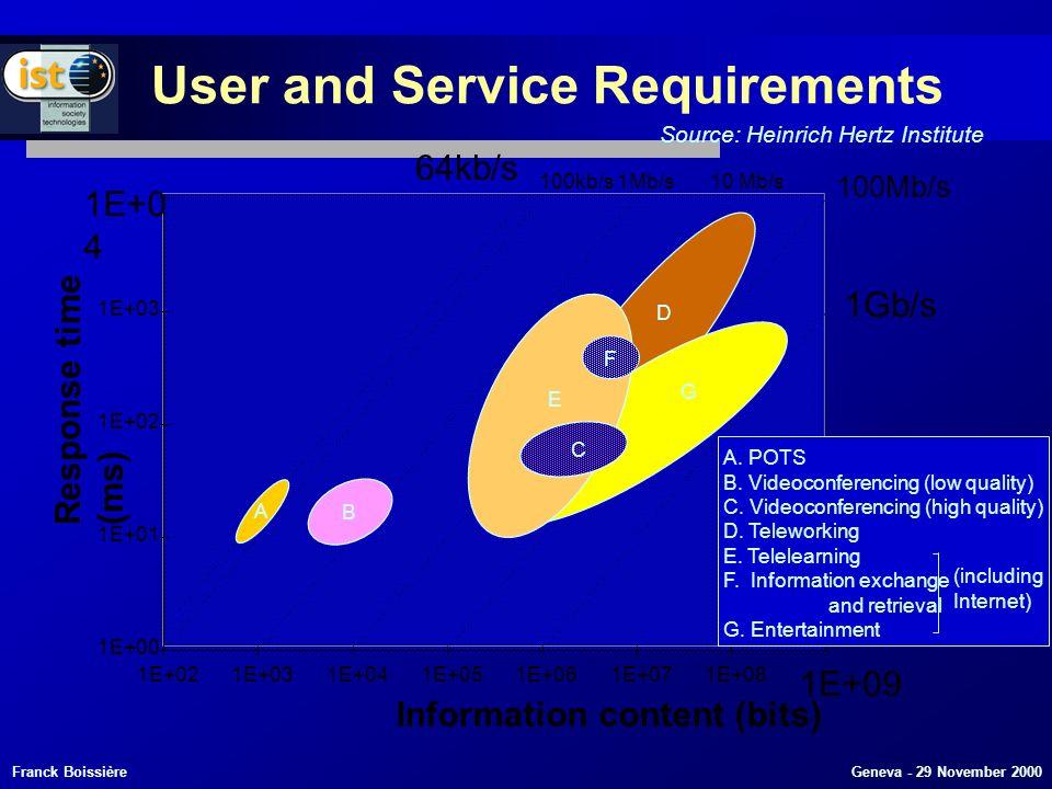 Franck Boissière Geneva - 29 November 2000 1E+00 1E+01 1E+02 1E+03 1E+0 4 1E+021E+031E+041E+051E+061E+071E+08 1E+09 Information content (bits) Response time (ms) 64kb/s 100kb/s1Mb/s10 Mb/s 100Mb/s 1Gb/s A.