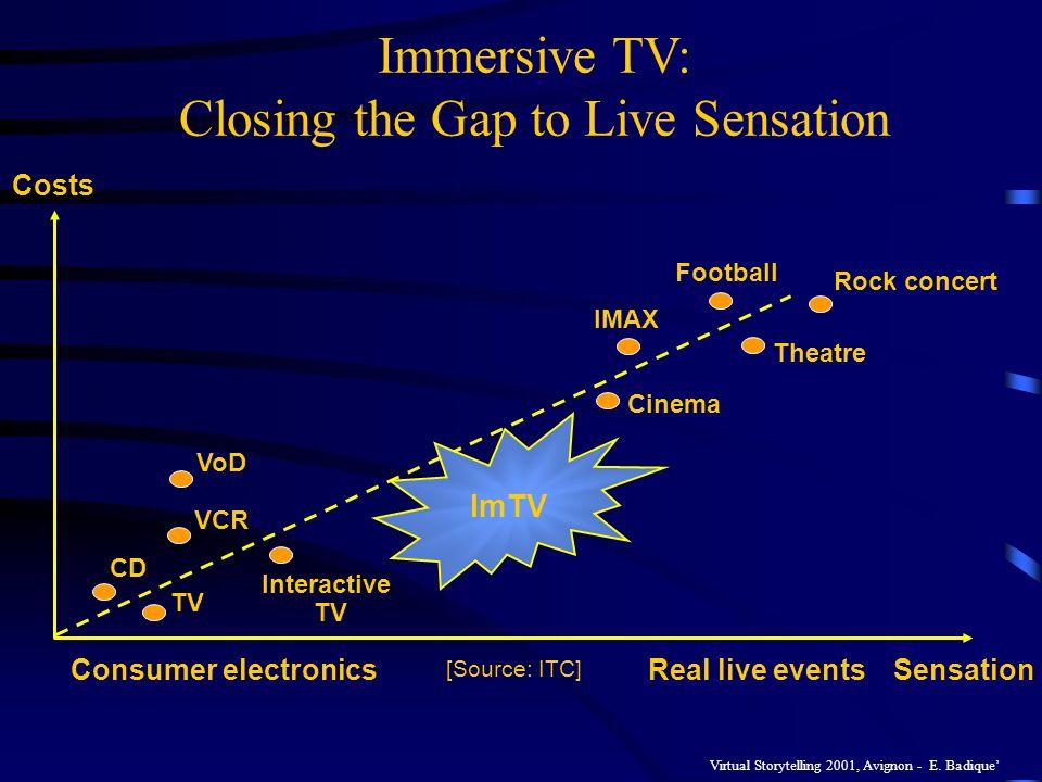 Virtual Storytelling 2001, Avignon - E. Badique ImTV CD TV Interactive TV VoD VCR Rock concert Football Theatre Cinema IMAX Consumer electronicsReal l