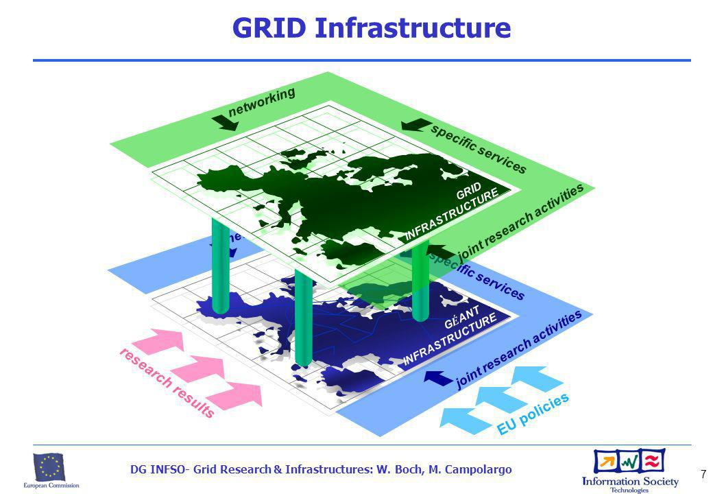 DG INFSO- Grid Research & Infrastructures: W. Boch, M. Campolargo 7 networking specific services joint research activities G É ANT. INFRASTRUCTURE net