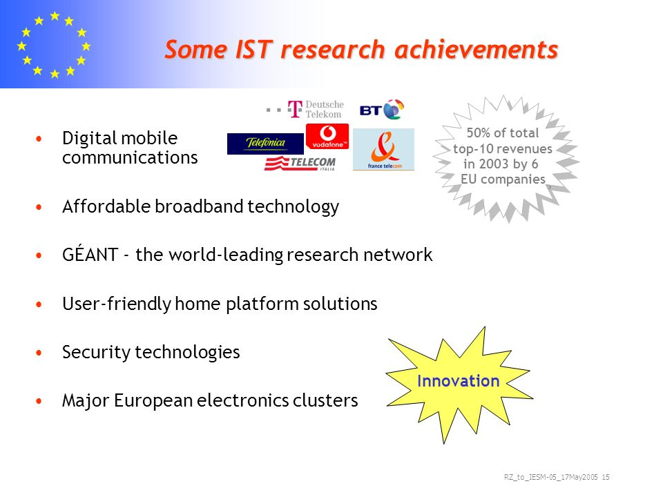 RZ_to_IESM-05_17May Some IST research achievements Digital mobile communications Affordable broadband technology GÉANT - the world-leading research network User-friendly home platform solutions Security technologies Major European electronics clusters Innovation 50% of total top-10 revenues in 2003 by 6 EU companies