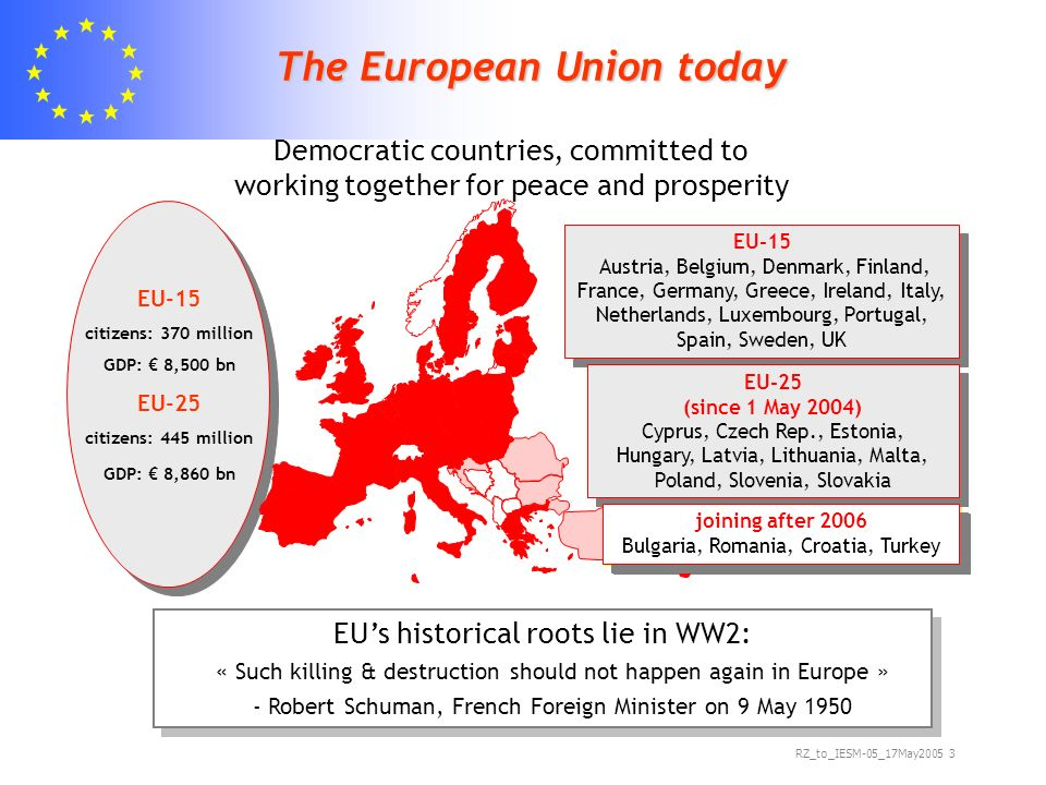 RZ_to_IESM-05_17May The European Union today joining after 2006 Bulgaria, Romania, Turkey joining after 2006 Bulgaria, Romania, Turkey EU-15 citizens: 370 million GDP: 8,500 bn EU-25 citizens: 445 million GDP: 8,860 bn Democratic countries, committed to working together for peace and prosperity EUs historical roots lie in WW2: « Such killing & destruction should not happen again in Europe » - Robert Schuman, French Foreign Minister on 9 May 1950 EUs historical roots lie in WW2: « Such killing & destruction should not happen again in Europe » - Robert Schuman, French Foreign Minister on 9 May 1950 EU-15 Austria, Belgium, Denmark, Finland, France, Germany, Greece, Ireland, Italy, Netherlands, Luxembourg, Portugal, Spain, Sweden, UK EU-15 Austria, Belgium, Denmark, Finland, France, Germany, Greece, Ireland, Italy, Netherlands, Luxembourg, Portugal, Spain, Sweden, UK EU-25 (since 1 May 2004) Cyprus, Czech Rep., Estonia, Hungary, Latvia, Lithuania, Malta, Poland, Slovenia, Slovakia joining after 2006 Bulgaria, Romania, Croatia, Turkey joining after 2006 Bulgaria, Romania, Croatia, Turkey