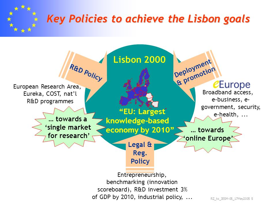RZ_to_IESM-05_17May Key Policies to achieve the Lisbon goals Lisbon 2000 EU: Largest knowledge-based economy by 2010 … towards a single market for research European Research Area, Eureka, COST, natl R&D programmes R&D Policy Broadband access, e-business, e- government, security, e-health,...